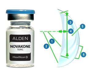 NovaKone Toric Yeni bir keratokonus lensi markası